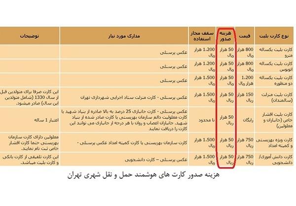 درآمد دانشگاه تهران از کارت دانشجویی+جدول
