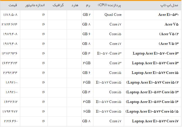 جدول/لیست قیمت روز لپ تاپ در بازار