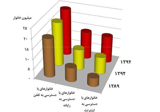 چند درصد ایرانی ها موبایل ندارند؟+تصاویر