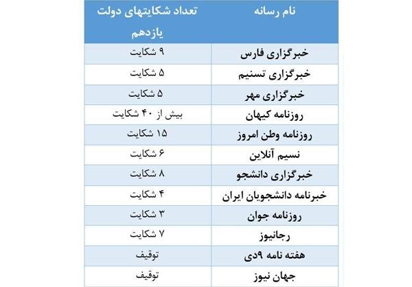 ۱۰۲ شکایت دولت از ۱۲ رسانه +جدول