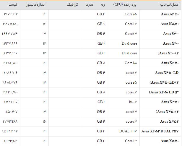 جدول/قیمت روز انواع لپ تاپ در بازار