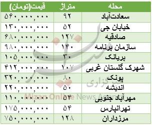 قیمت آپارتمان درمناطق مختلف پایتخت +جدول