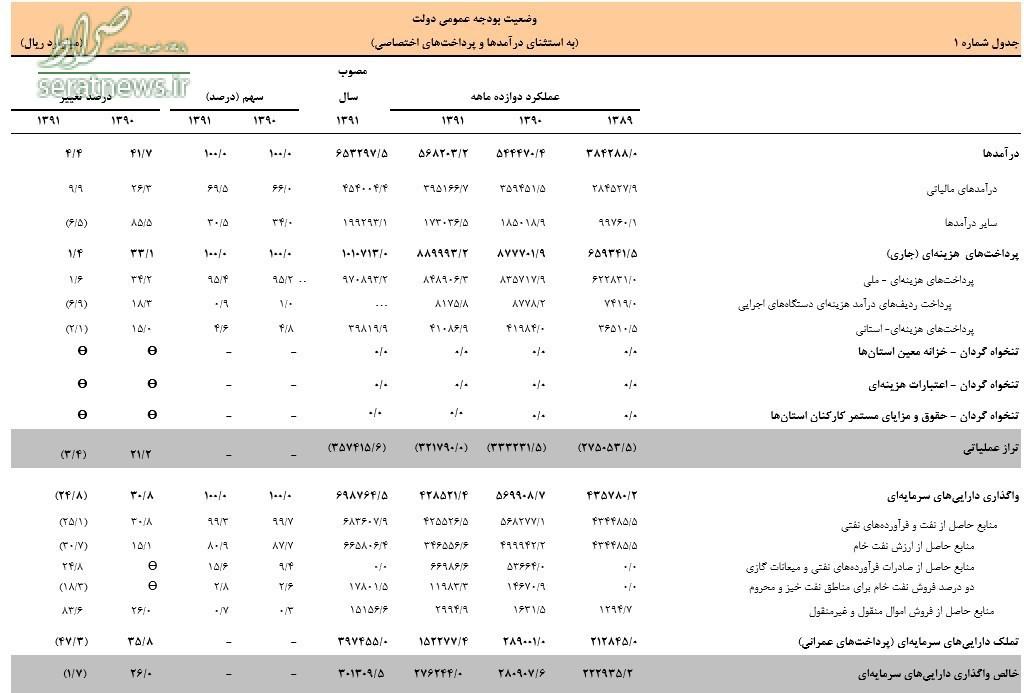 آمار غلط روحانی در روز دانشجو +سند
