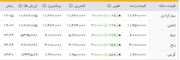 جدول/سیر سعودی قیمت طلا و ارز در بازار امروز