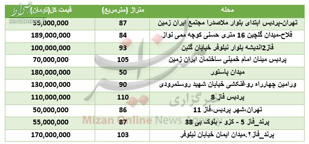 آپارتمانهای 200 میلیون تومانی در تهران +جدول