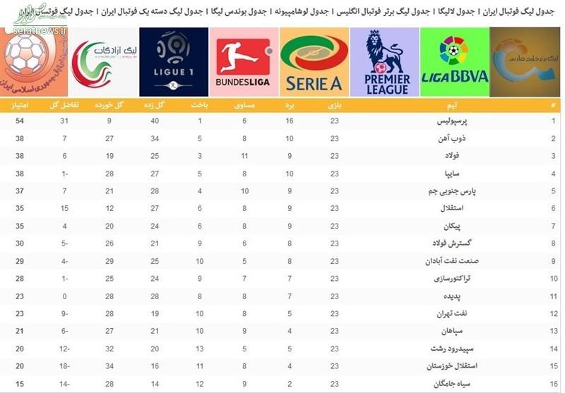پرسپولیس؛ حداکثر ۶ امتیاز تا قهرمانی در لیگ برتر +جدول