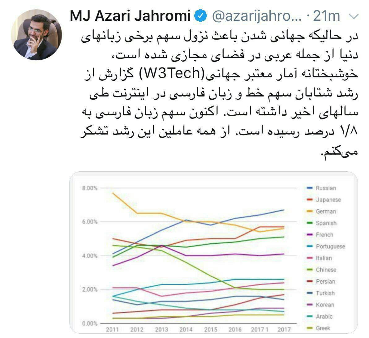 قدردانی وزیر ارتباطات از فعالان مجازی