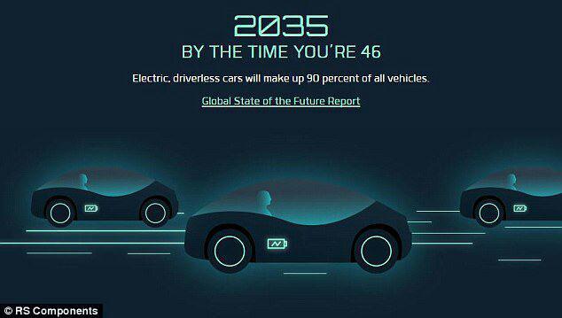 مسافرتها در سال ۲۰۵۰ چگونه خواهد بود؟ +تصاویر