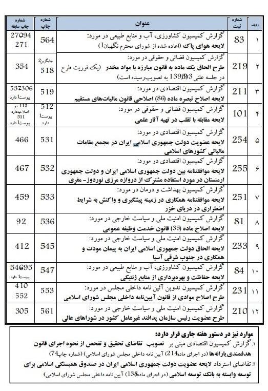 جدول/ دستور کار صحن مجلس در هفته آینده