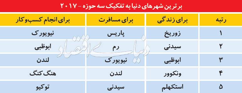 رتبه تهران در جهان+جدول