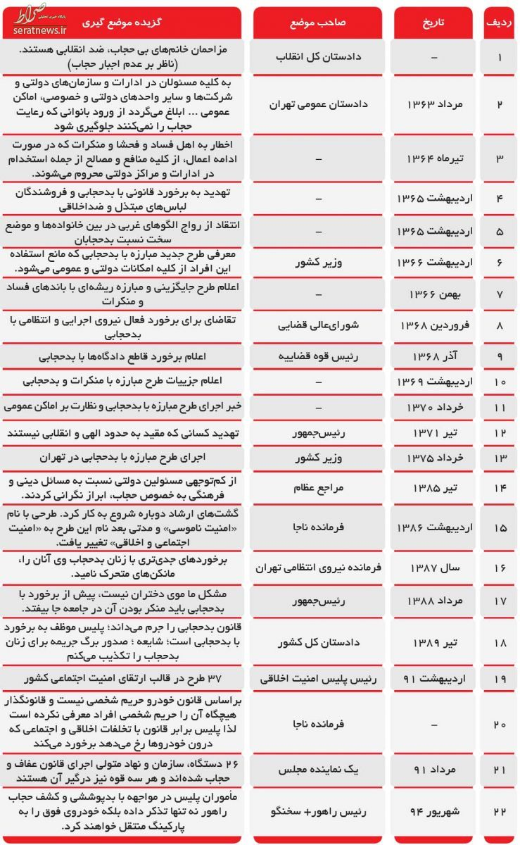 از تهدید بدحجابان توسط رفسنجانی تا نظر احمدینژاد درباره موی دختران +جدول