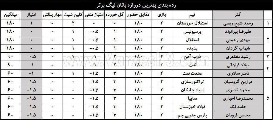 جدول/ ردهبندی دروازهبانهای حاضر در لیگ برتر