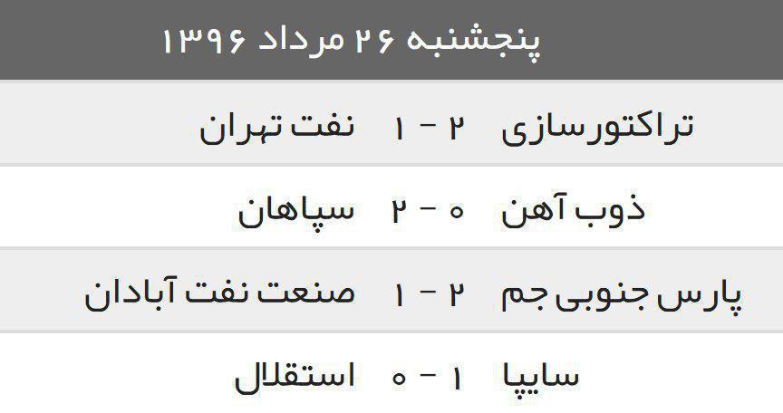 جدول/ نتایج دیدارهای هفته چهارم یگ برتر تاکنون