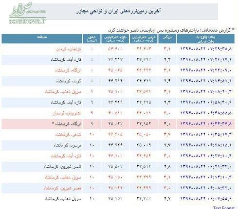 جدول/ پس لرزه های زمین لرزه کرمانشاه