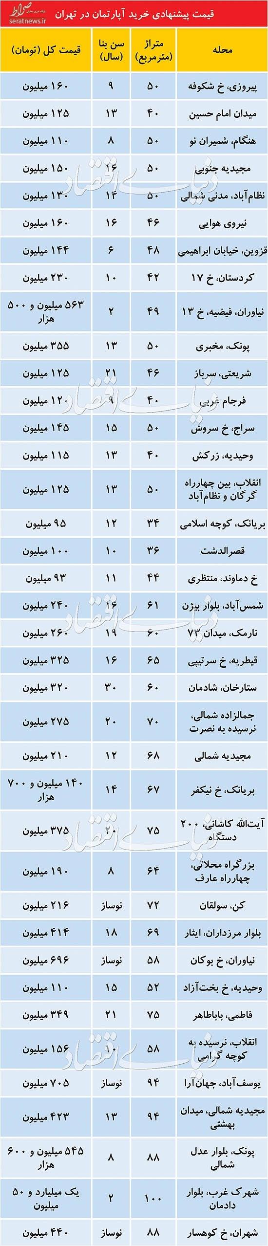 قیمت آپارتمانهای زیر 100متر در تهران