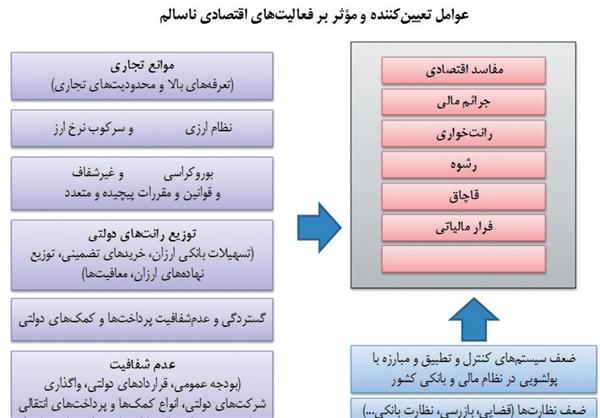 ۱۰ منشاء اصلی فعالیتهای ناسالم اقتصادی در ایران