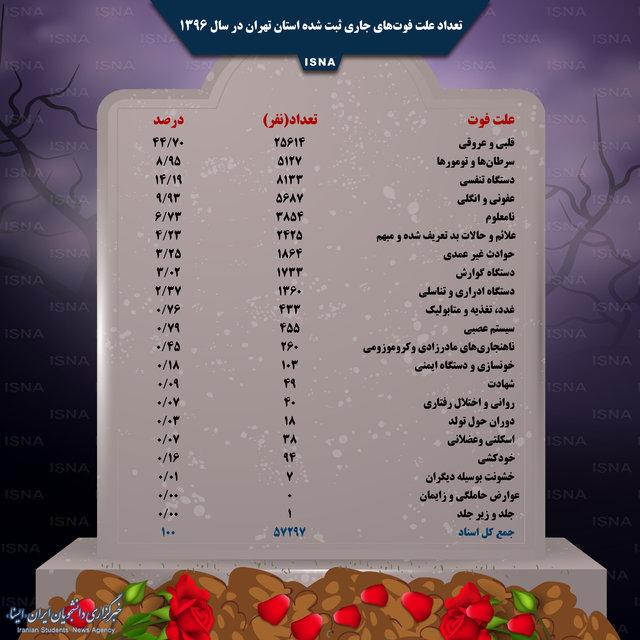 دلایل اصلی مرگ و میر تهرانیها در سال گذشته چه بود؟ +عکس