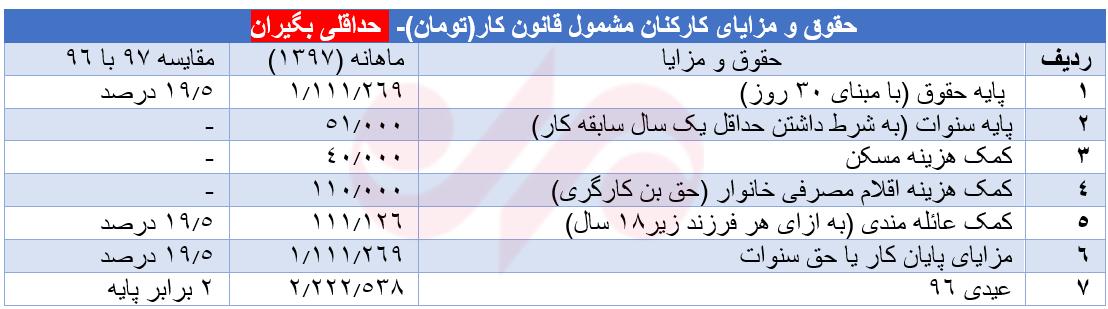 جدول حقوق و مزایای کارگران در سال۹۷