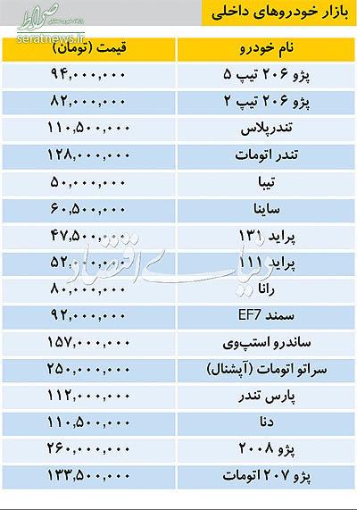 جدول/ قیمت خودروهای داخلی/<strong>سمند</strong> از90میلیون <strong>گذشت</strong>