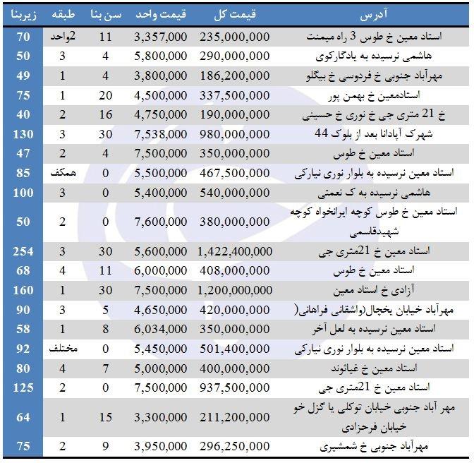 برای خرید آپارتمان در منطقه ۹ تهران چقدر باید هزینه کرد؟
