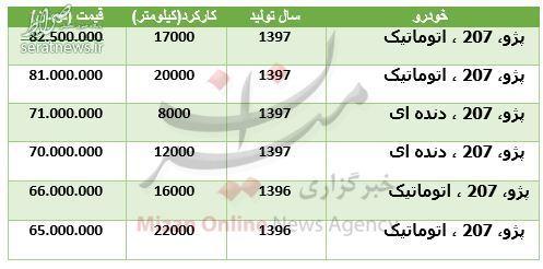 قیمت خودرو ۲۰۷ در بازار +جدول