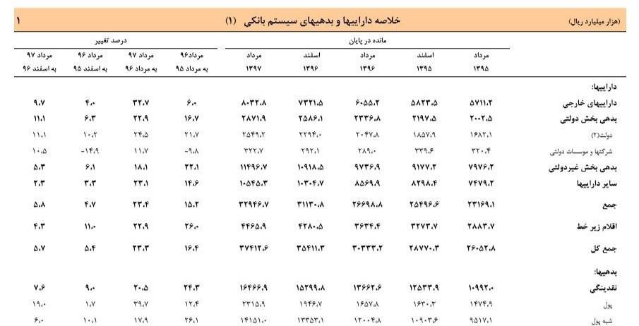 نقدینگی ۱۶۴۶ هزار میلیارد تومان شد+جدول