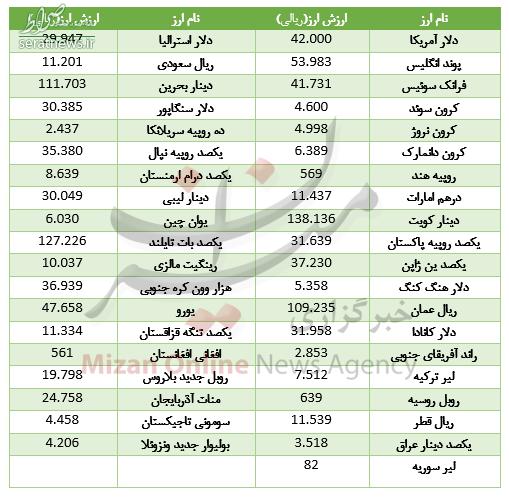 قیمت ۱۲ ارز در بازار بین بانکی ارزان شد +جدول