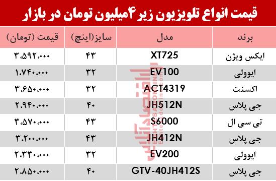 جدول/ ارزان قیمتترین تلویزیونهای بازار چند؟