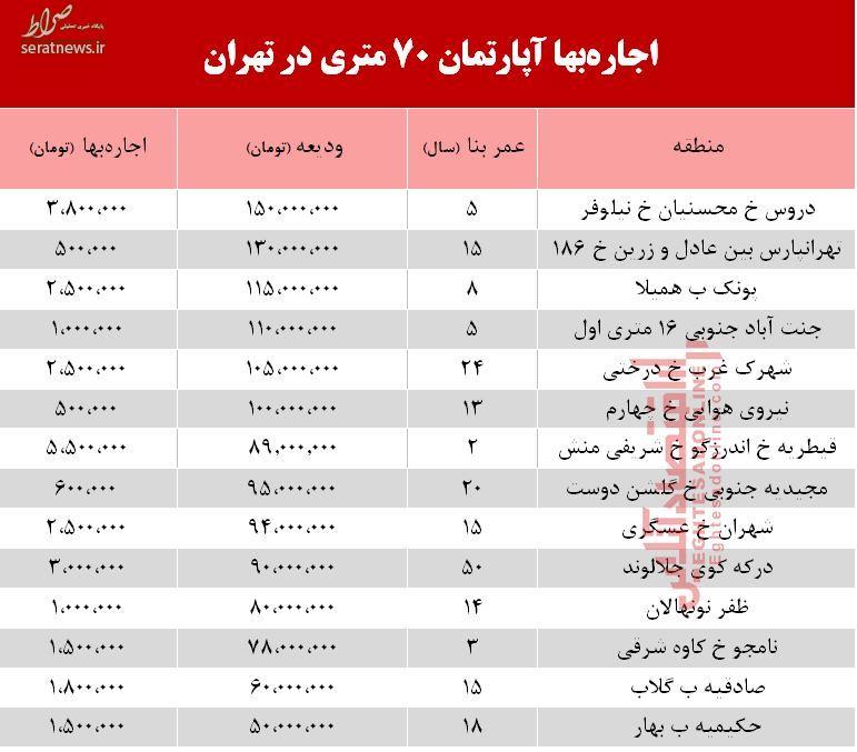 جدول/ قیمت اجاره آپارتمان ۷۰ متری در تهران