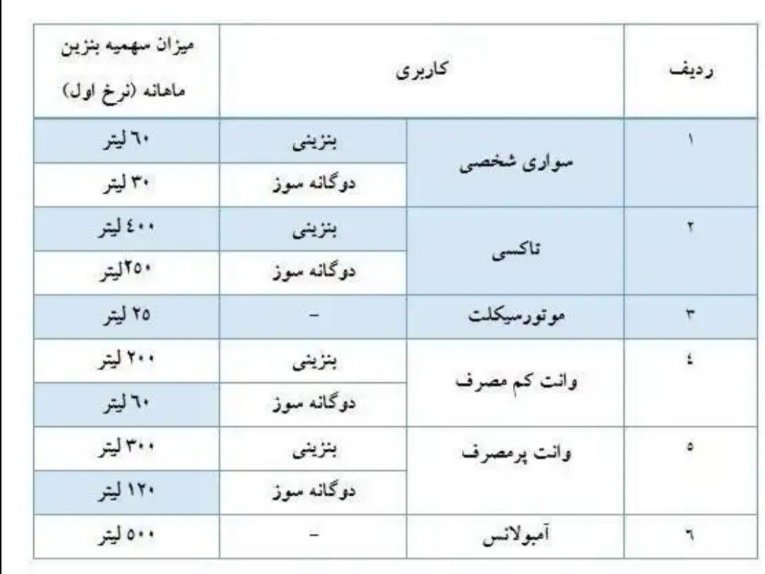 سهمیه بنزین اسفند واریز شد +جدول