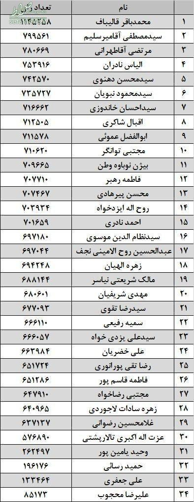 جدول/ میزان آرای حوزه انتخابیه تهران
