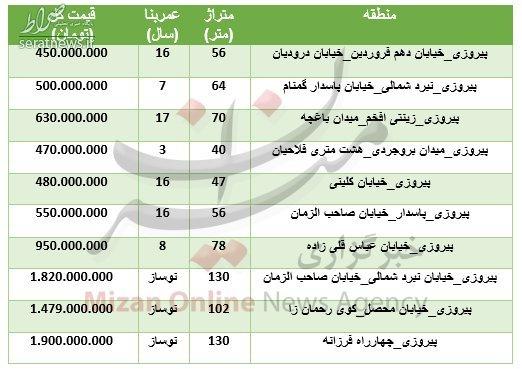 جدول/ نرخ خرید آپارتمان در منطقه پیروزی