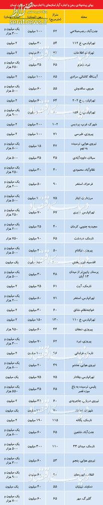 اجاره آپارتمانهای ۲ میلیون تومانی در تهران +جدول