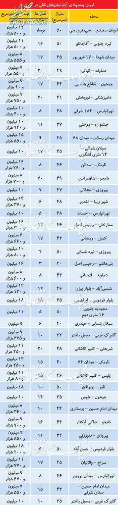 جدول/ قیمت آپارتمانهای نقلی در مناطق مختلف تهران