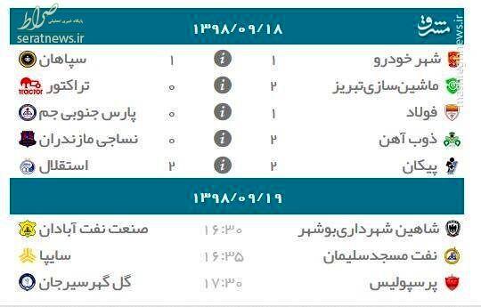 جدول/ رده بندی لیگ برتر بعد از توقف استقلال