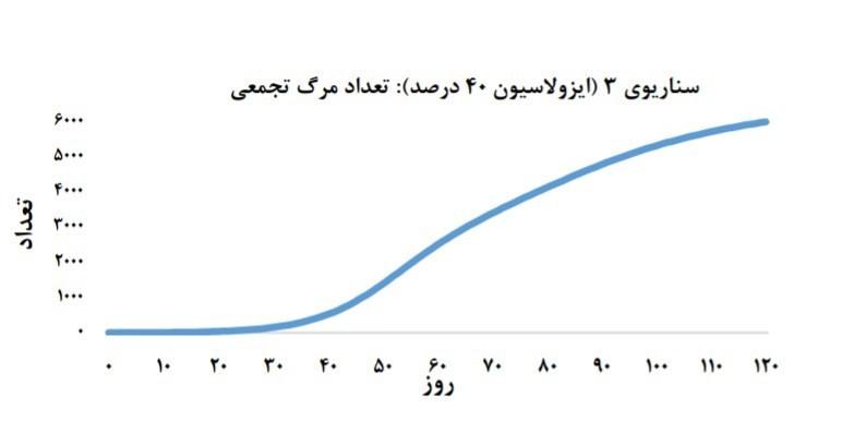 نمودار روند ابتلا و فوت + سه سناریوی احتمالی برای شیوع کرونا در کشور