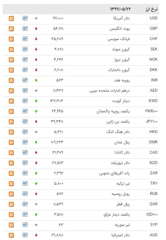 نرخ ارز بین بانکی در ۲۲ مرداد