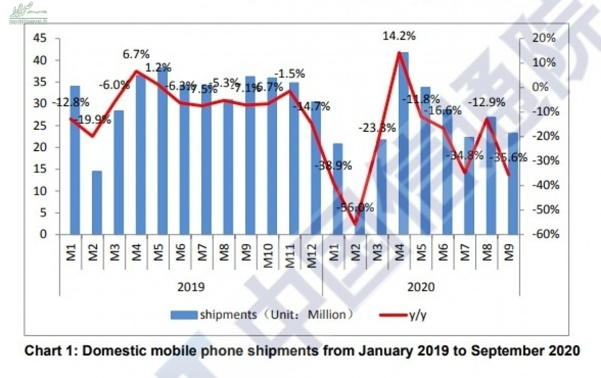 فروش ۱۰۷ میلیون گوشی 5G در ۹ ماهه اول سال ۲۰۲۰