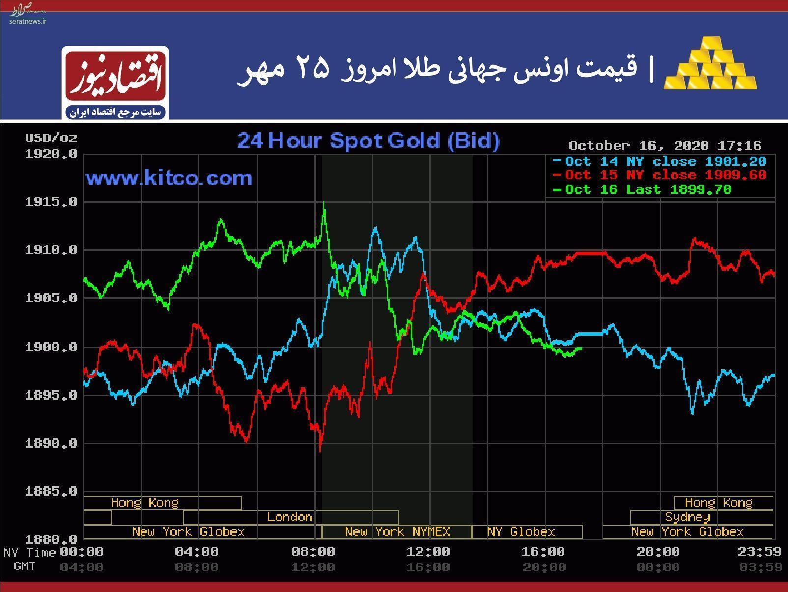 روز بزرگ در بازار طلا   نمودار
