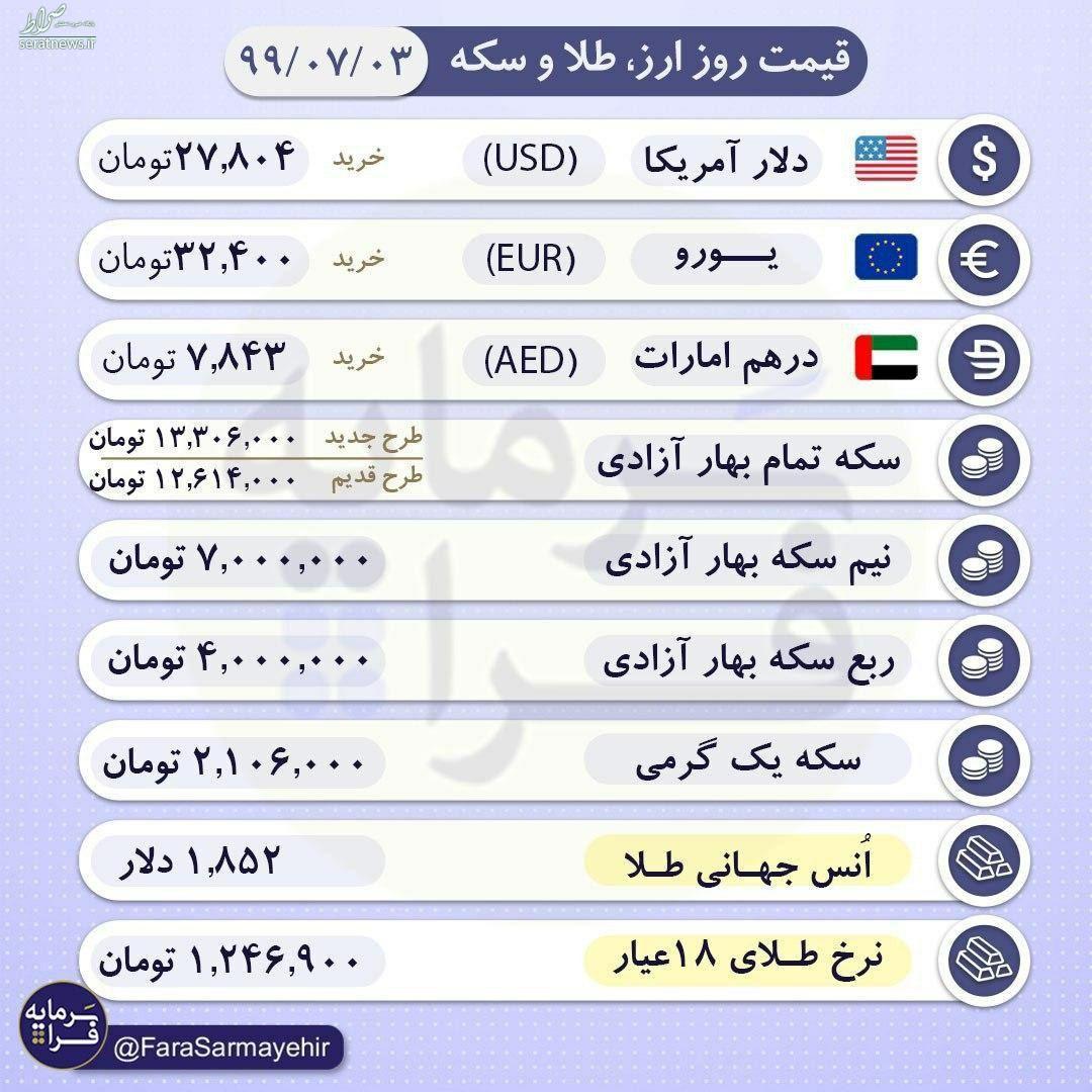 جدول/ قیمت سکه و ارز در ساعات پایانی پنجشنبه ۳ مهر