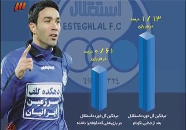 آماری از حضور نکونام در تیم استقلال پخش شد و درباره میانگین سنی بازیکنان تیم ملی هم تصویری به نمایش درآمد.
